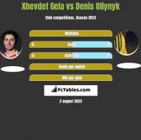 Xhevdet Gela vs Danies Olijnyk h2h player stats