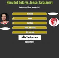 Xhevdet Gela vs Jesse Sarajaervi h2h player stats