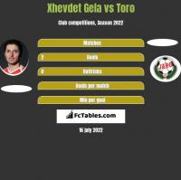 Xhevdet Gela vs Toro h2h player stats