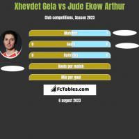 Xhevdet Gela vs Jude Ekow Arthur h2h player stats