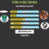 Xi Wu vs Alex Teixeira h2h player stats