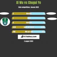 Xi Wu vs Chugui Ye h2h player stats