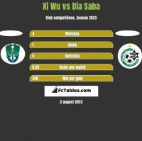 Xi Wu vs Dia Saba h2h player stats