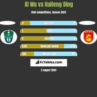 Xi Wu vs Haifeng Ding h2h player stats
