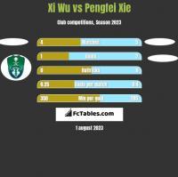 Xi Wu vs Pengfei Xie h2h player stats