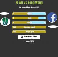 Xi Wu vs Song Wang h2h player stats
