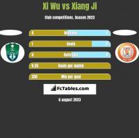 Xi Wu vs Xiang Ji h2h player stats