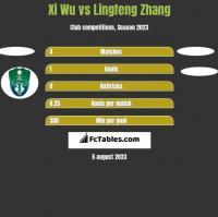 Xi Wu vs Lingfeng Zhang h2h player stats