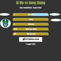 Xi Wu vs Gong Zhang h2h player stats