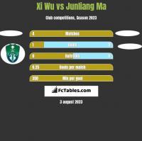Xi Wu vs Junliang Ma h2h player stats