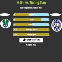 Xi Wu vs Yinong Tian h2h player stats