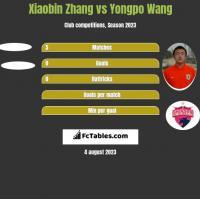 Xiaobin Zhang vs Yongpo Wang h2h player stats