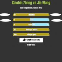Xiaobin Zhang vs Jie Wang h2h player stats
