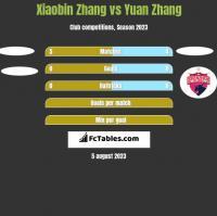 Xiaobin Zhang vs Yuan Zhang h2h player stats