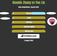 Xiaobin Zhang vs Yue Liu h2h player stats