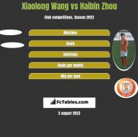 Xiaolong Wang vs Haibin Zhou h2h player stats