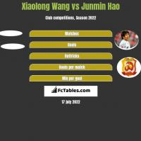 Xiaolong Wang vs Junmin Hao h2h player stats