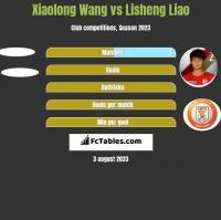 Xiaolong Wang vs Lisheng Liao h2h player stats