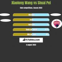 Xiaolong Wang vs Shuai Pei h2h player stats