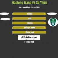 Xiaolong Wang vs Xu Yang h2h player stats