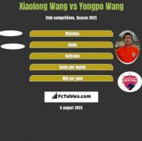 Xiaolong Wang vs Yongpo Wang h2h player stats