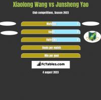 Xiaolong Wang vs Junsheng Yao h2h player stats