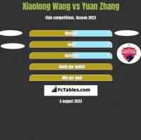 Xiaolong Wang vs Yuan Zhang h2h player stats