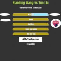 Xiaolong Wang vs Yue Liu h2h player stats