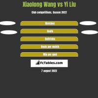 Xiaolong Wang vs Yi Liu h2h player stats