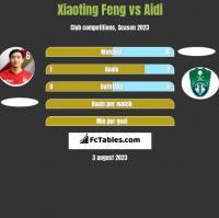 Xiaoting Feng vs Aidi h2h player stats