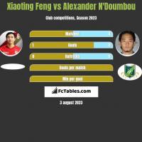 Xiaoting Feng vs Alexander N'Doumbou h2h player stats
