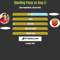 Xiaoting Feng vs Ang Li h2h player stats