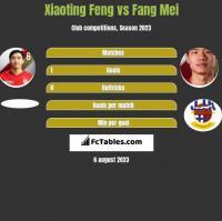 Xiaoting Feng vs Fang Mei h2h player stats