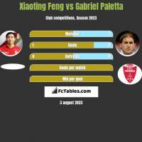 Xiaoting Feng vs Gabriel Paletta h2h player stats
