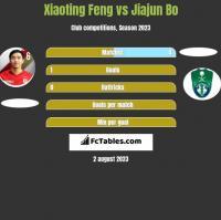 Xiaoting Feng vs Jiajun Bo h2h player stats