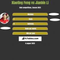 Xiaoting Feng vs Jianbin Li h2h player stats