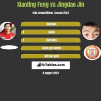 Xiaoting Feng vs Jingdao Jin h2h player stats