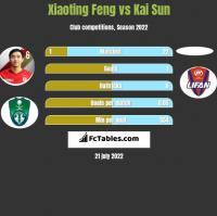 Xiaoting Feng vs Kai Sun h2h player stats