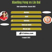 Xiaoting Feng vs Lin Dai h2h player stats