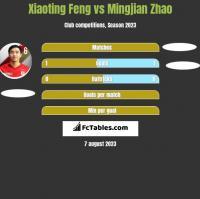 Xiaoting Feng vs Mingjian Zhao h2h player stats