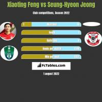 Xiaoting Feng vs Seung-Hyeon Jeong h2h player stats