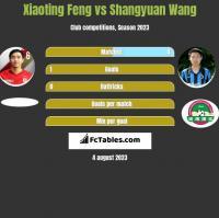 Xiaoting Feng vs Shangyuan Wang h2h player stats