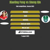 Xiaoting Feng vs Sheng Qin h2h player stats