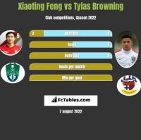 Xiaoting Feng vs Tyias Browning h2h player stats