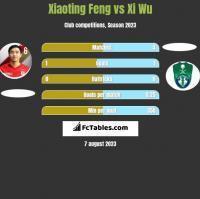 Xiaoting Feng vs Xi Wu h2h player stats