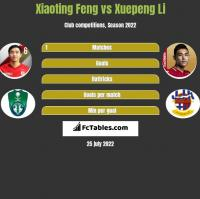 Xiaoting Feng vs Xuepeng Li h2h player stats