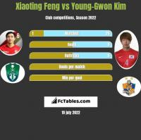 Xiaoting Feng vs Young-Gwon Kim h2h player stats