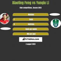 Xiaoting Feng vs Yunqiu Li h2h player stats