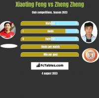 Xiaoting Feng vs Zheng Zheng h2h player stats