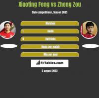Xiaoting Feng vs Zheng Zou h2h player stats